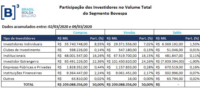 Participação dos Investidores na Bovespa