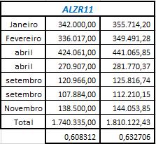 Projeção dos Aluguéis em ALZR11